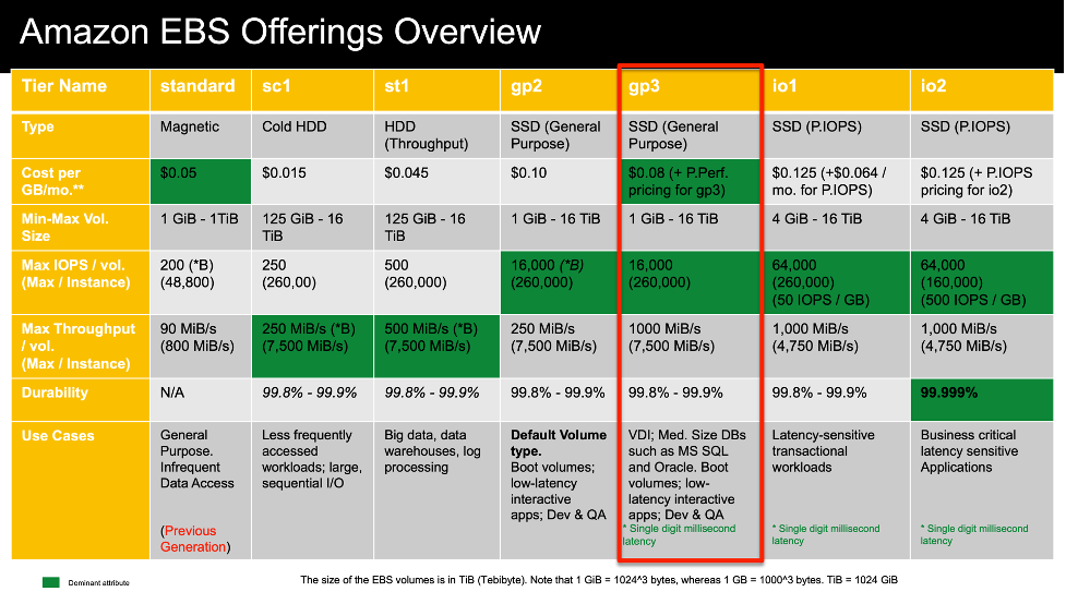AWS EBS Offerings Summary 2021