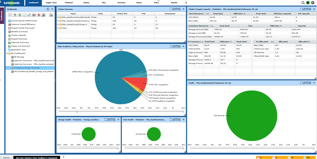 How to Build an Executive Dashboard Your CIO Will Love