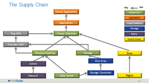 VMTurbo Supply Chain Graphic
