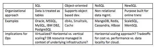 organizational approaches to SQL, Object-oriented, NoSQL, and NewSQL databases