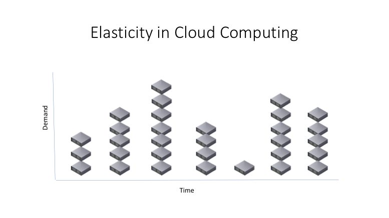 elasticity in cloud computing chart