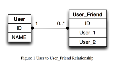 relationship between user and user_friend