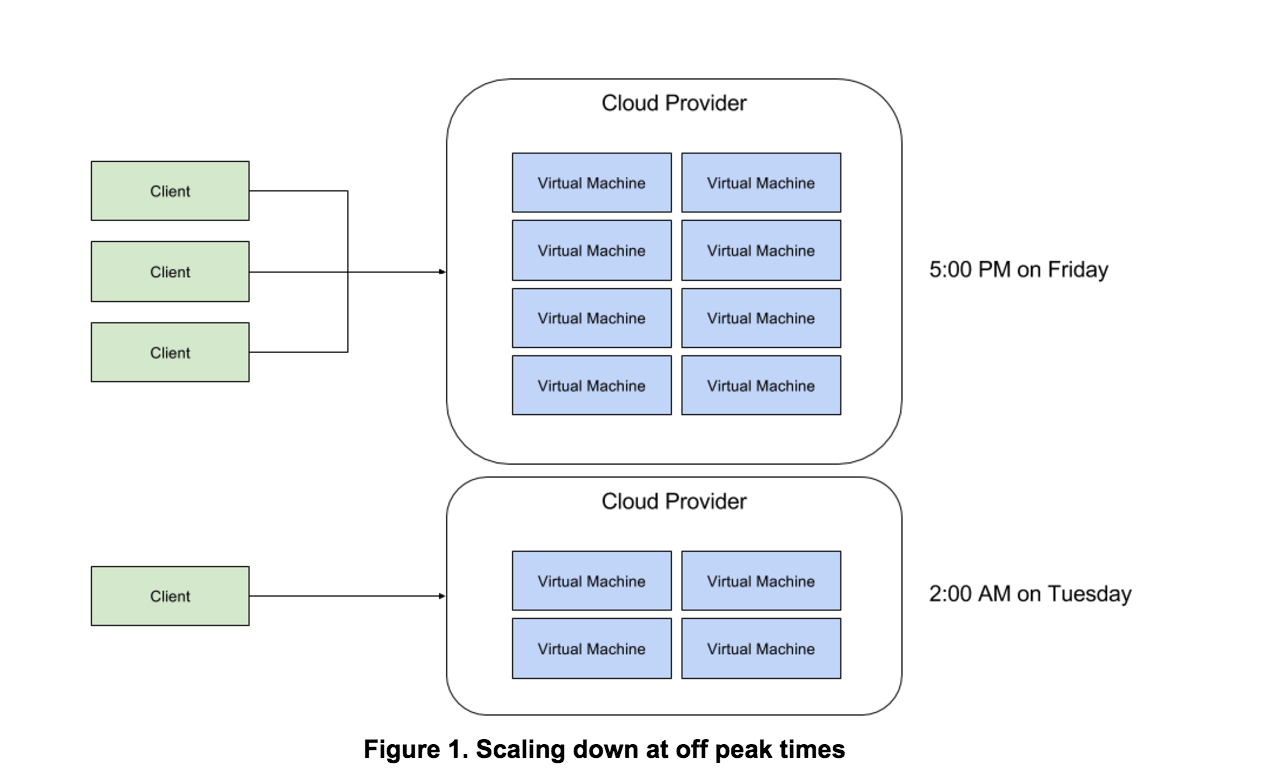 figure 1. scaling down at off peak times