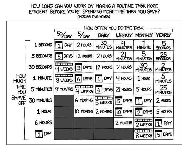 how long can you work on making a routine task more efficient before you're spending more time than you save?