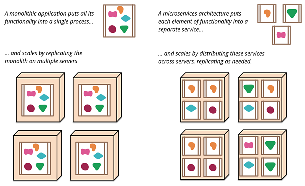 microservices fowler illustration