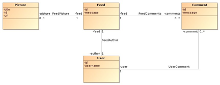 mongodb diagram of blog post