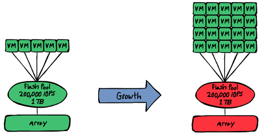 workload growth
