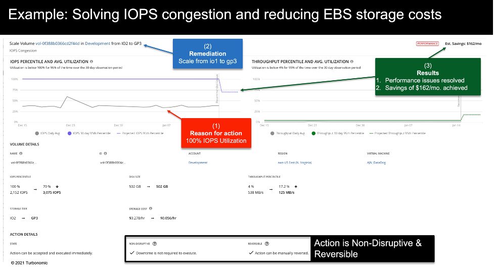 Solving IOPS congestion and reducing EBS storage costs