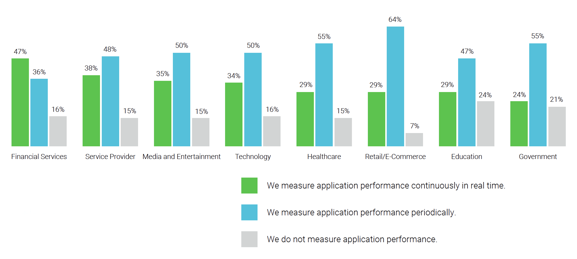 Turbonomic_2019-State-of-Performance-in-Modern-Applications_how-often-measure-app-performance-by-industry