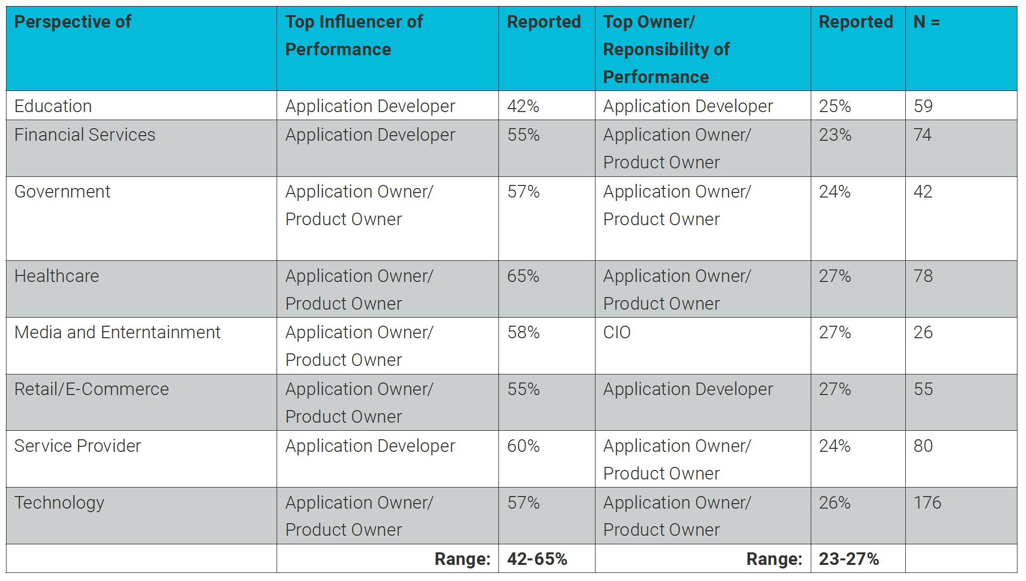 Turbonomic_2019-State-of-Performance-in-Modern-Applications_influence-vs.responsible-for-app-performance_by-industry