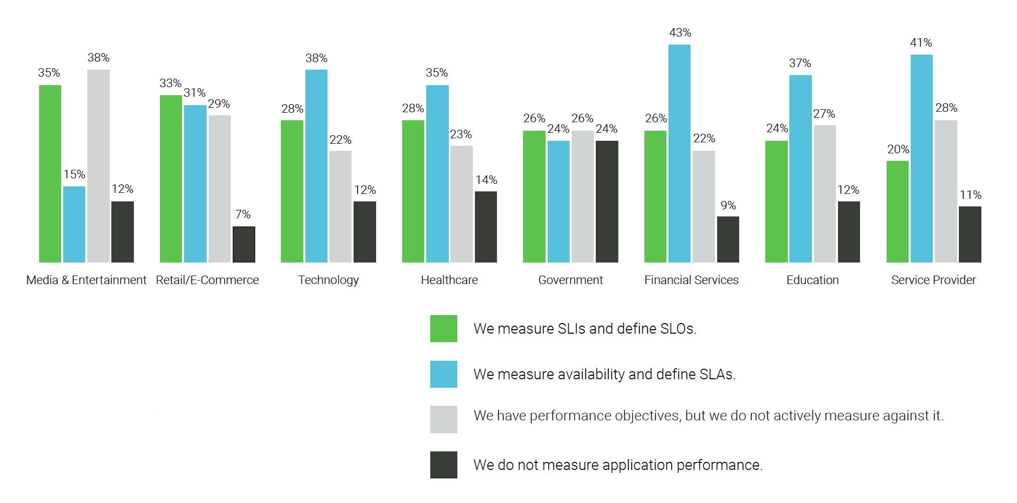 Turbonomic_2019-State-of-Performance-in-Modern-Applications_measure-app-performance-by-industry