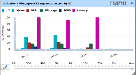 managing virtualization constraints - vm latency